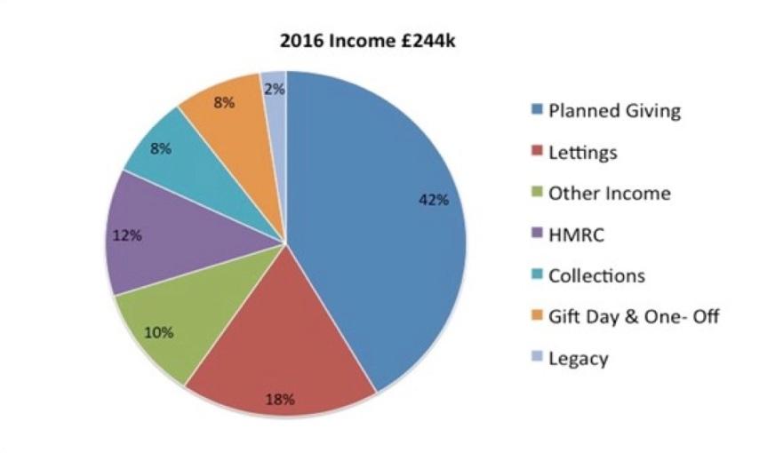 2016 income
